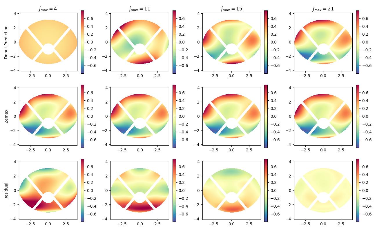 DMTN-064: Hyper Suprime-Cam donut analysis